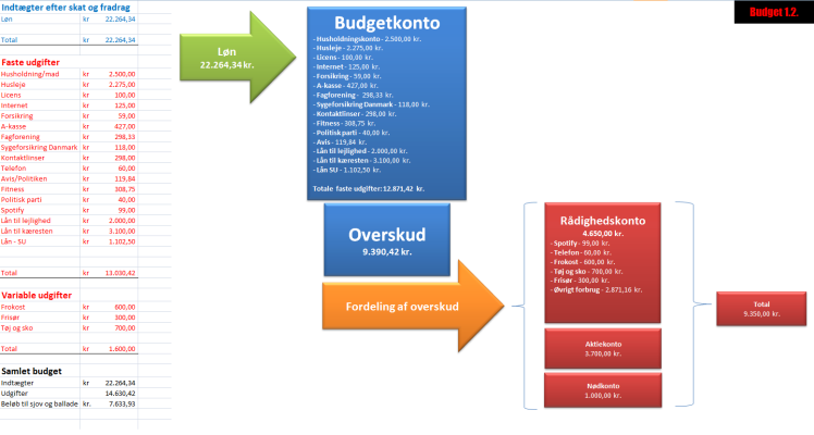 Budget august 2016