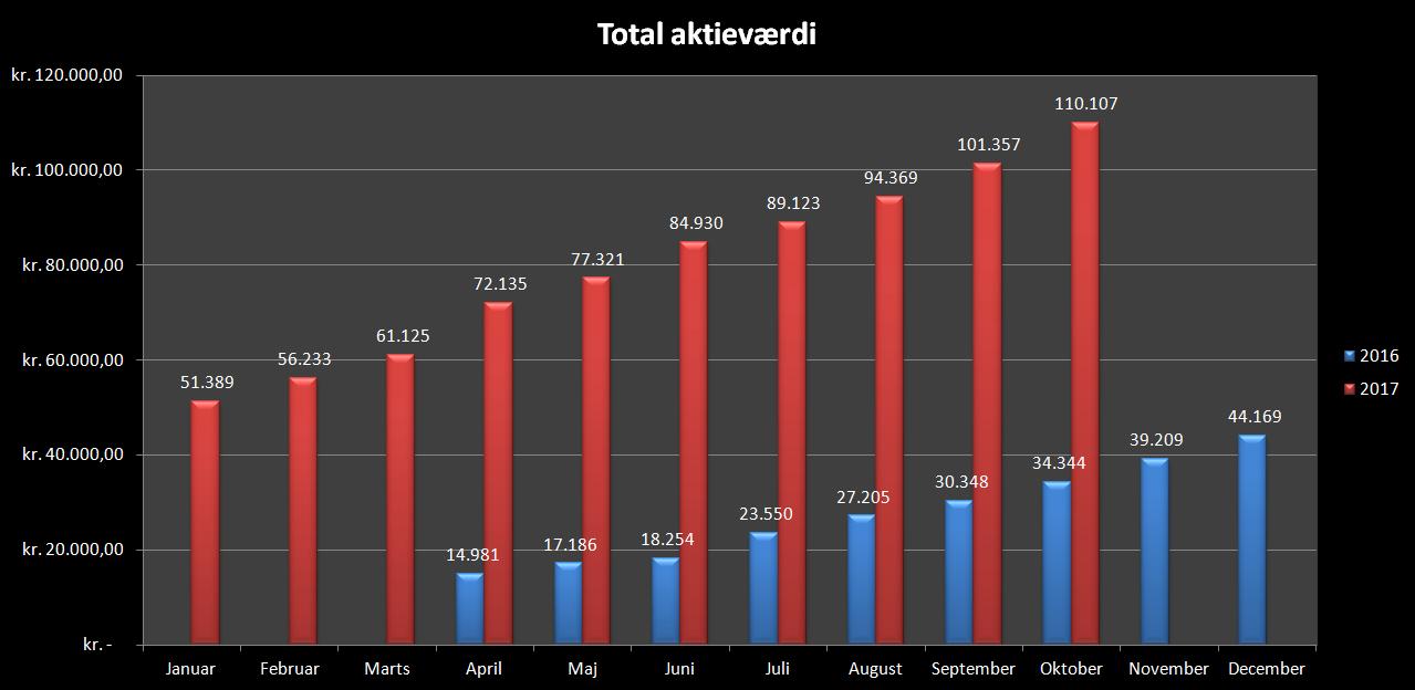Total udvikling oktober 2017